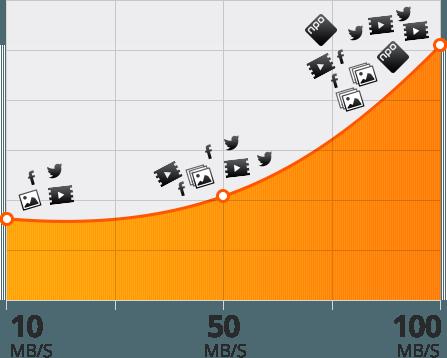 snelheid internet ziggo